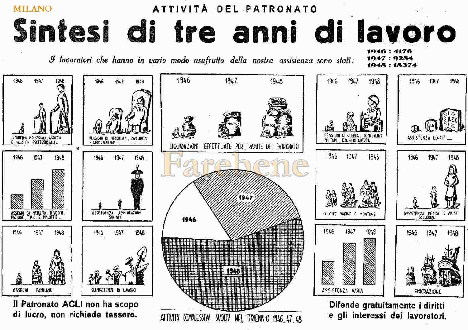 6-patronato-acli-milano-gennaio-1949